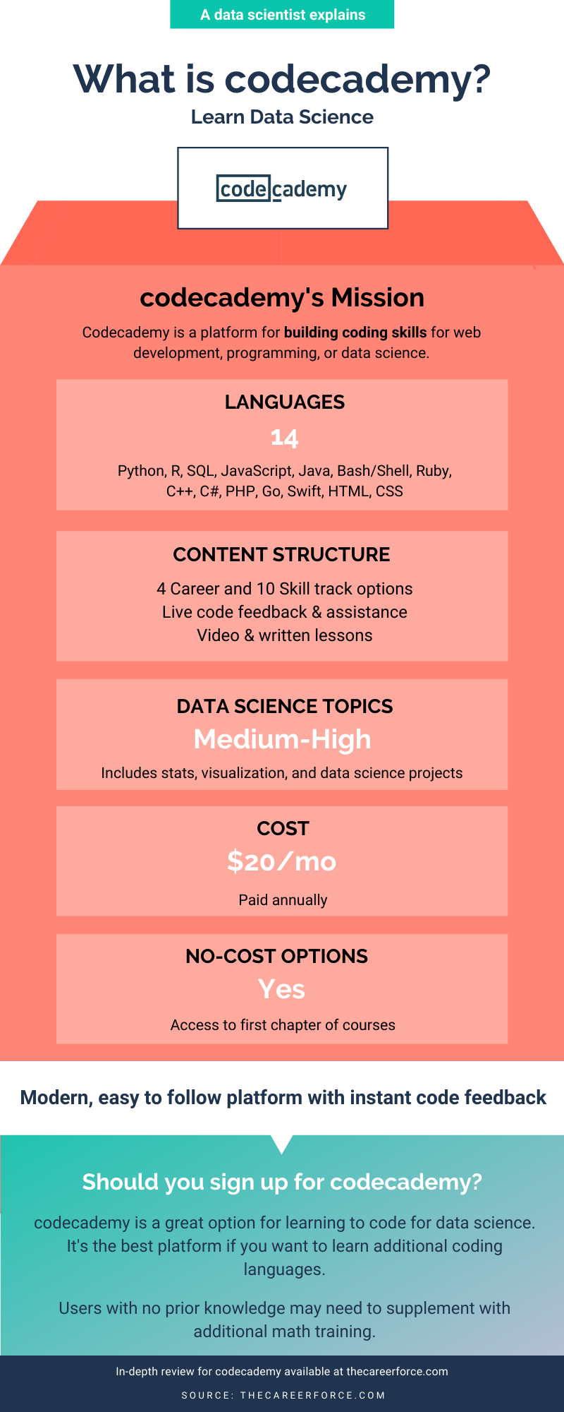 Codecademy Review Infographic