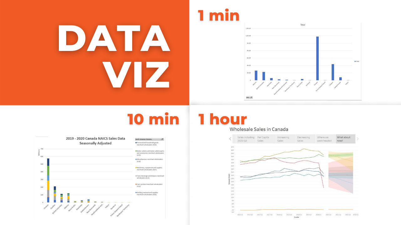 Data Visualization in 1 min, 10 mins, 1 hour