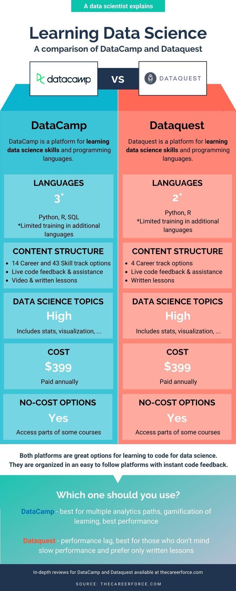 Dataquest vs DataCamp Infographic